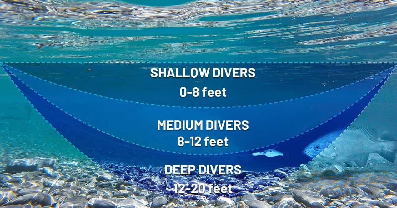 Crankbait Dive Depths Diagram